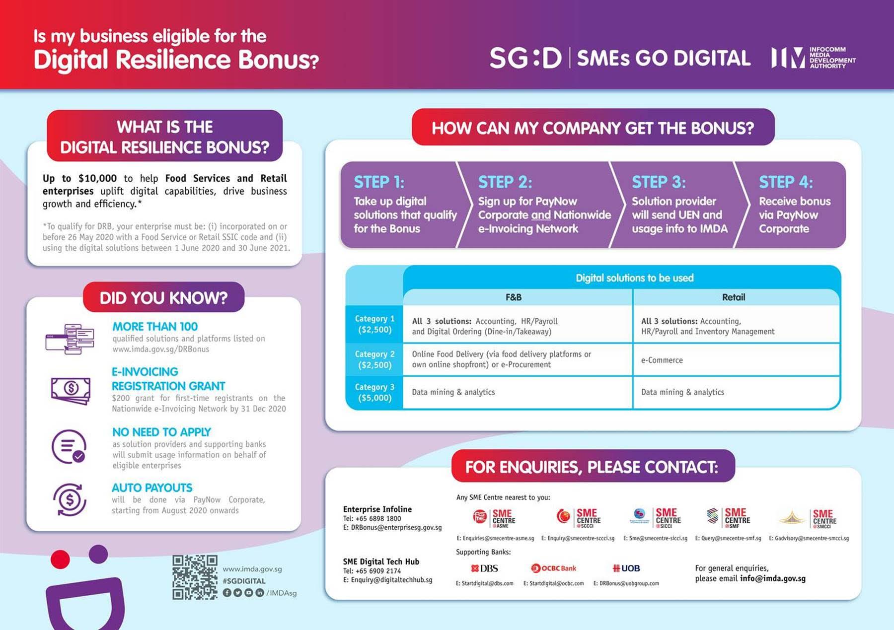 $10000 Digital Resilience Bonus (DRB)