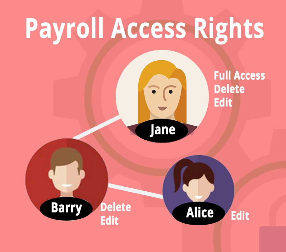 payroll access rights controls